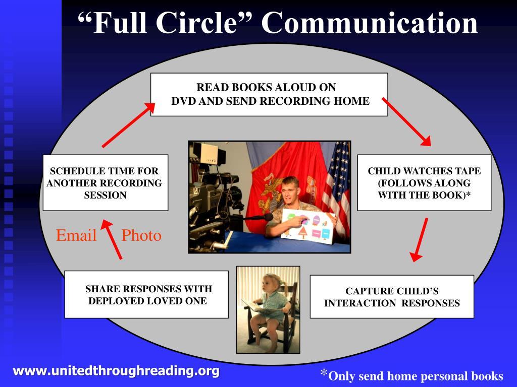 """Full Circle"" Communication"