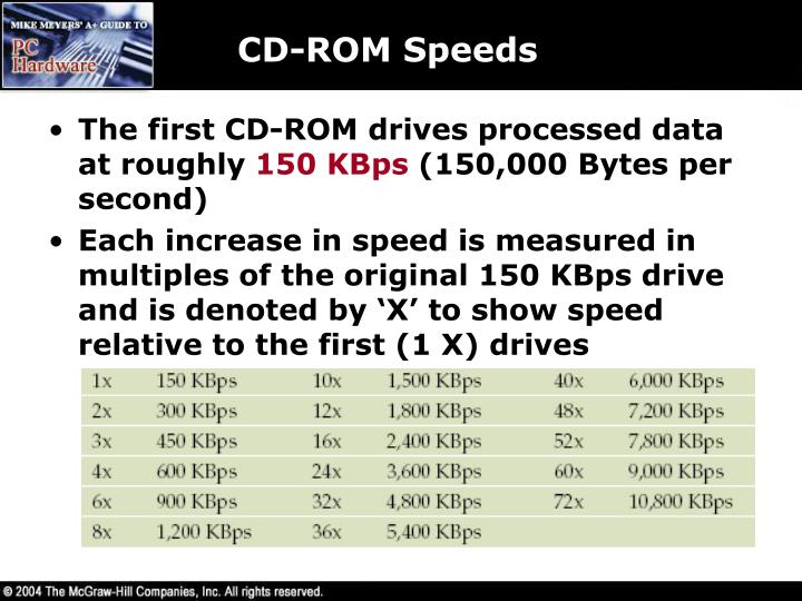 CD-ROM Speeds