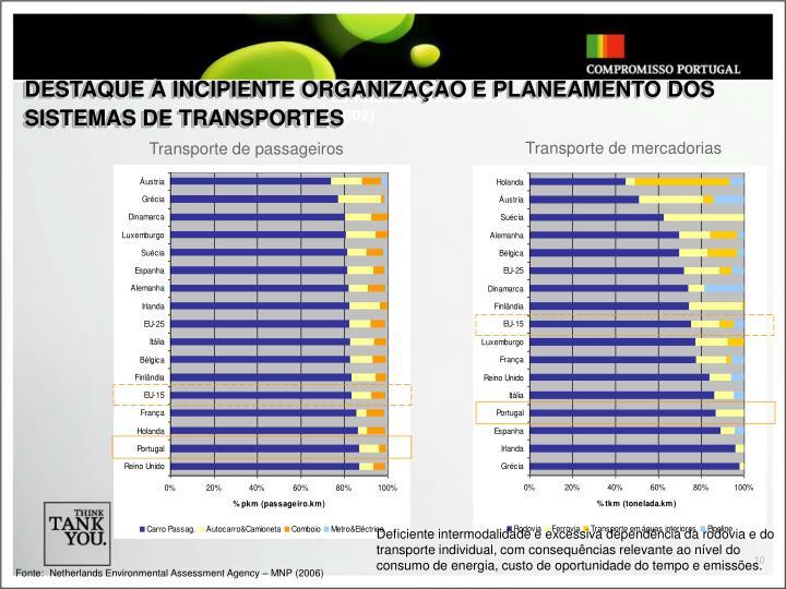 DESTAQUE À INCIPIENTE ORGANIZAÇÃO E PLANEAMENTO DOS SISTEMAS DE TRANSPORTES