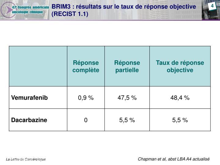 BRIM3 : résultats sur le taux de réponse objective