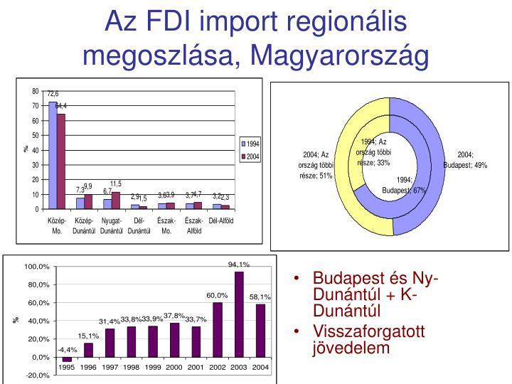 Az FDI import regionális megoszlása, Magyarország