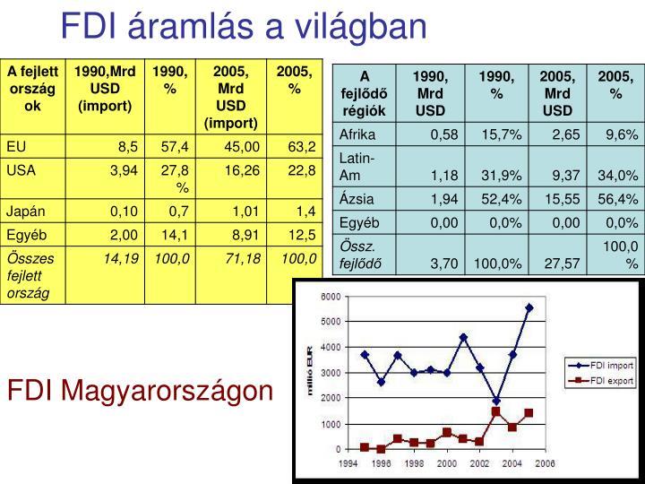 FDI áramlás a világban