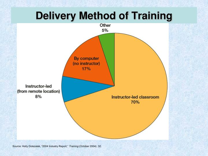 Delivery Method of Training