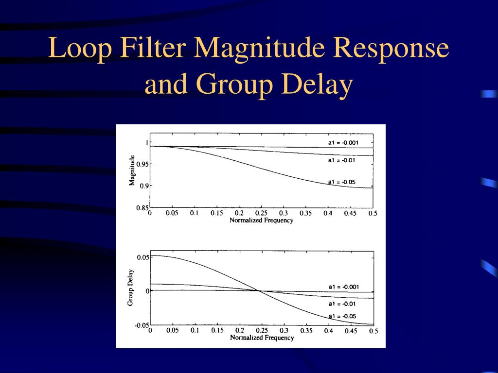 Loop Filter Magnitude Response and Group Delay