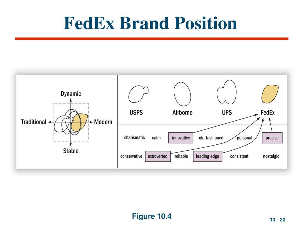 FedEx Brand Position