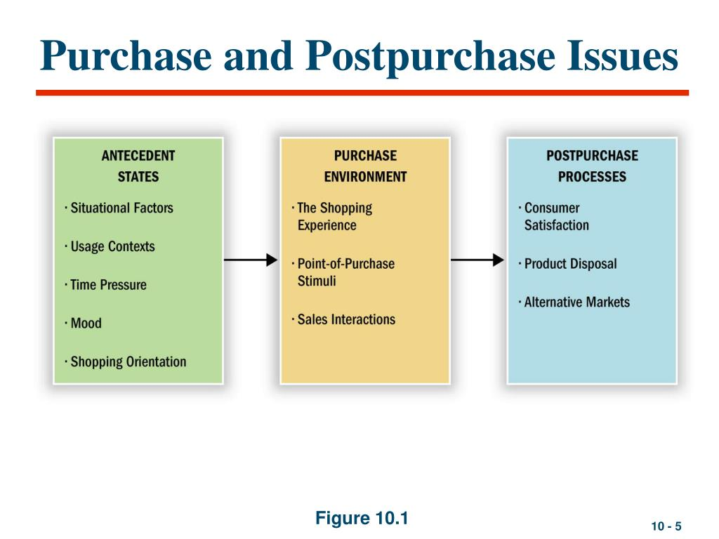 Purchase and Postpurchase Issues
