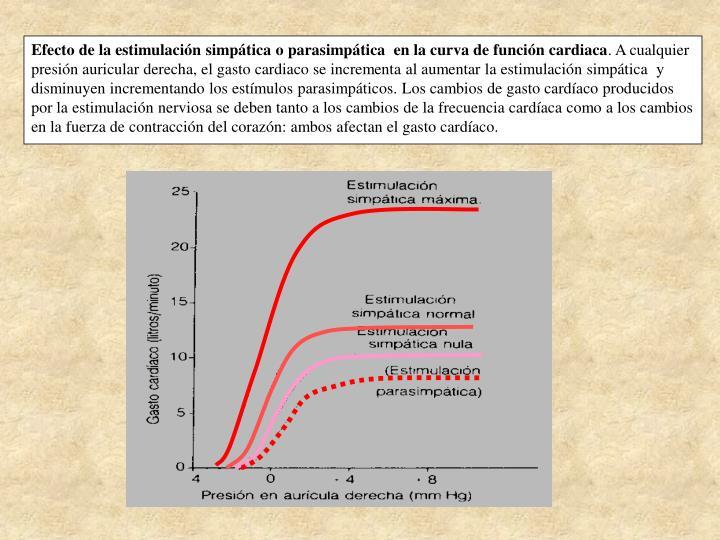 Efecto de la estimulación simpática o parasimpática  en la curva de función cardiaca