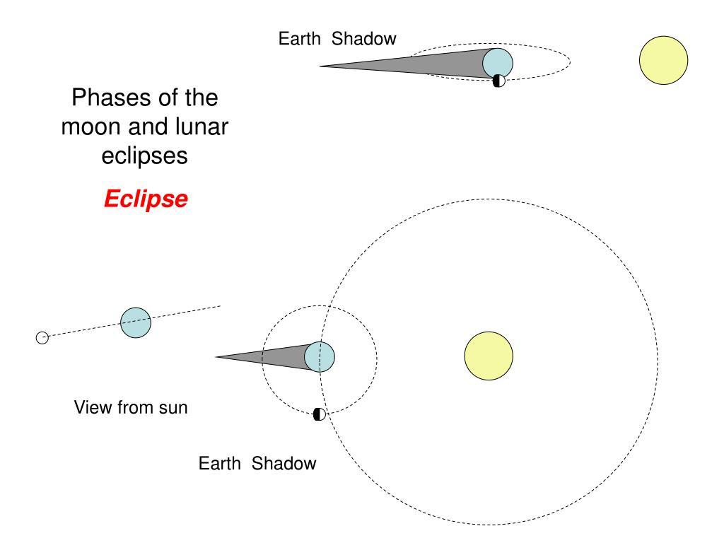 Earth  Shadow