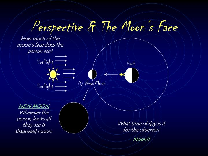Perspective the moon s face
