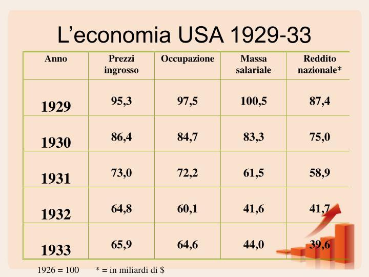 L'economia USA 1929-33