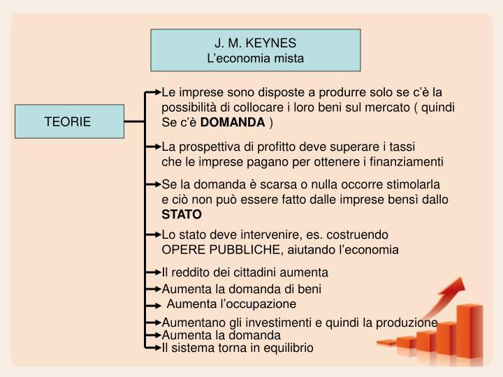 J. M. KEYNES