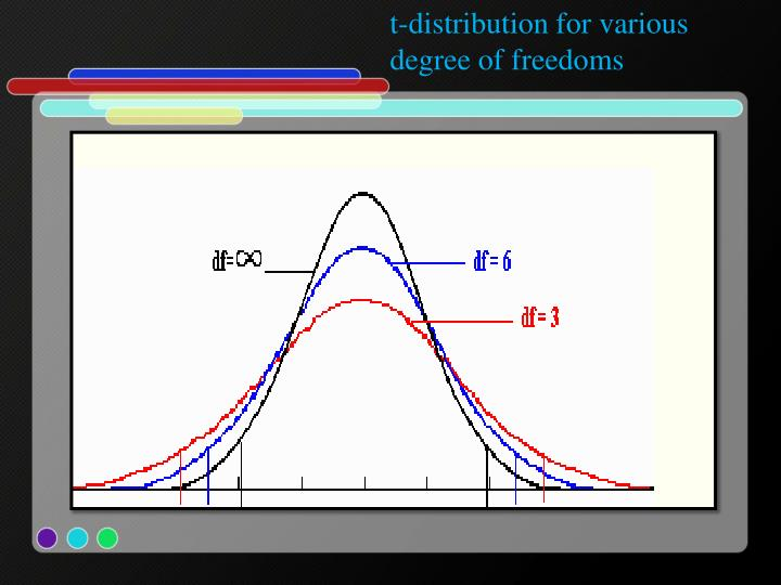 t-distribution for