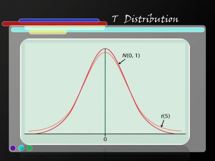 T   Distribution
