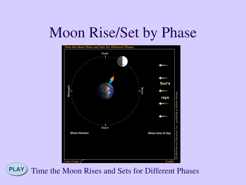 Moon Rise/Set by Phase