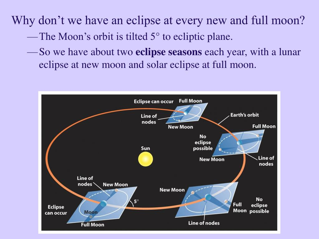 Why don't we have an eclipse at every new and full moon?