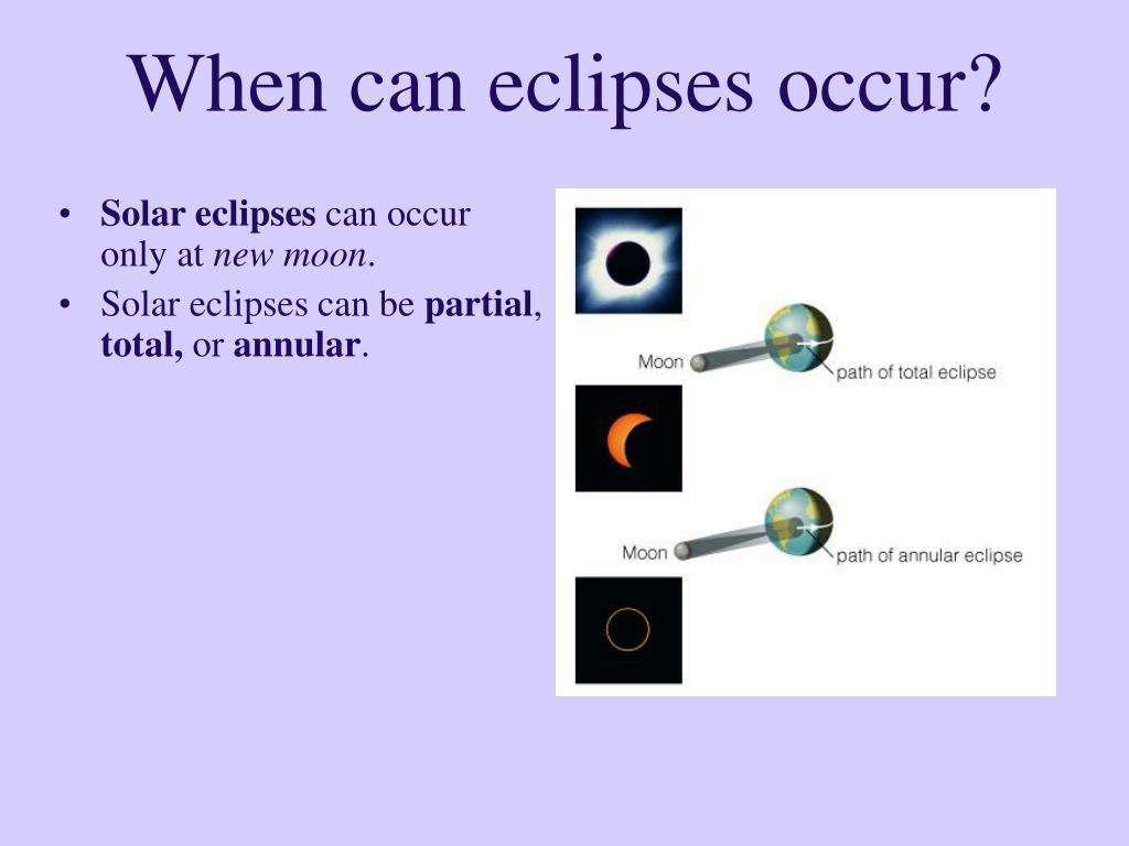 When can eclipses occur?