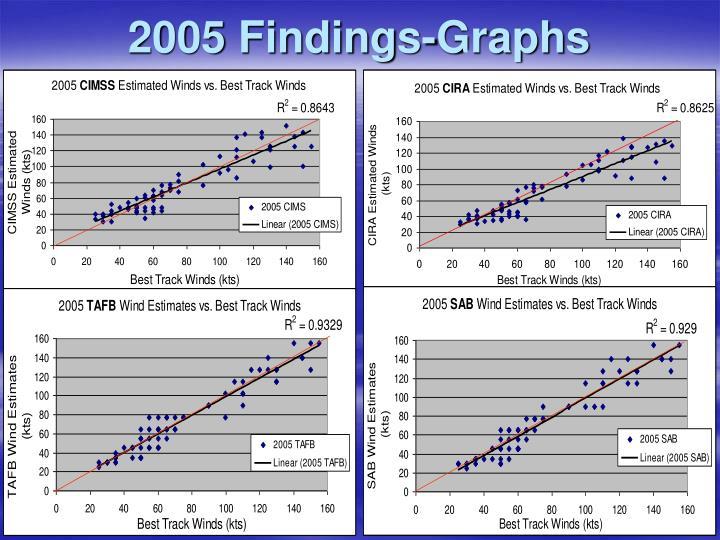 2005 Findings-Graphs