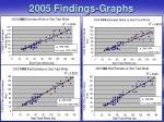 2005 findings graphs