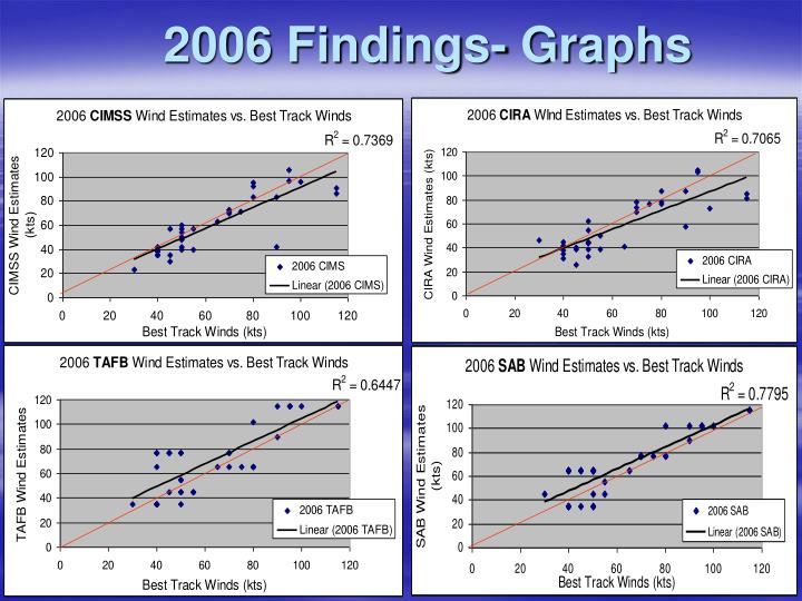 2006 Findings- Graphs