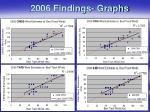2006 findings graphs