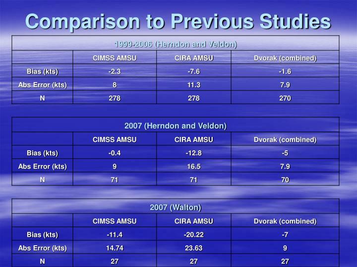 Comparison to Previous Studies