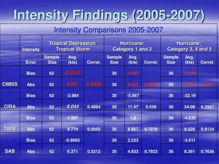 Intensity Findings (2005-2007)