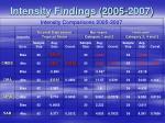 intensity findings 2005 2007