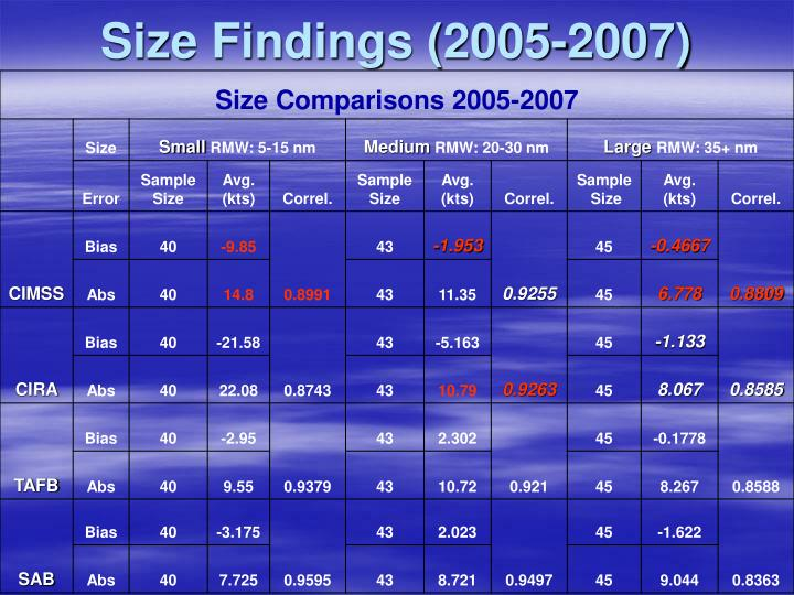 Size Findings (2005-2007)