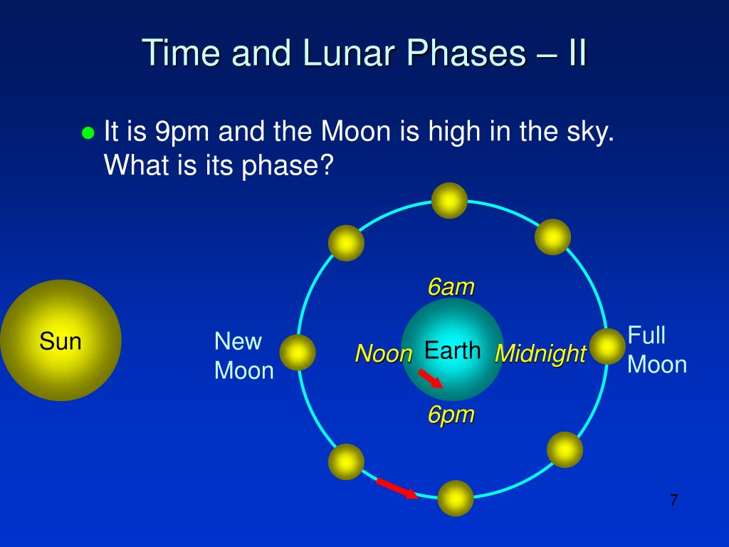 Time and Lunar Phases – II