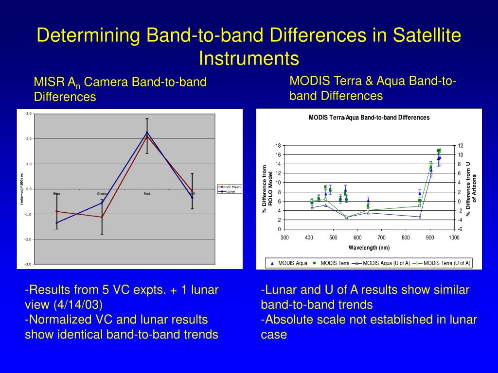 Determining Band-to-band Differences in Satellite Instruments