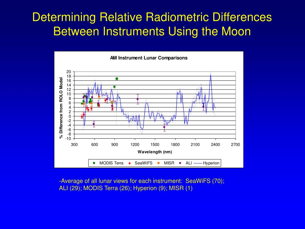 Determining Relative Radiometric Differences Between Instruments Using the Moon
