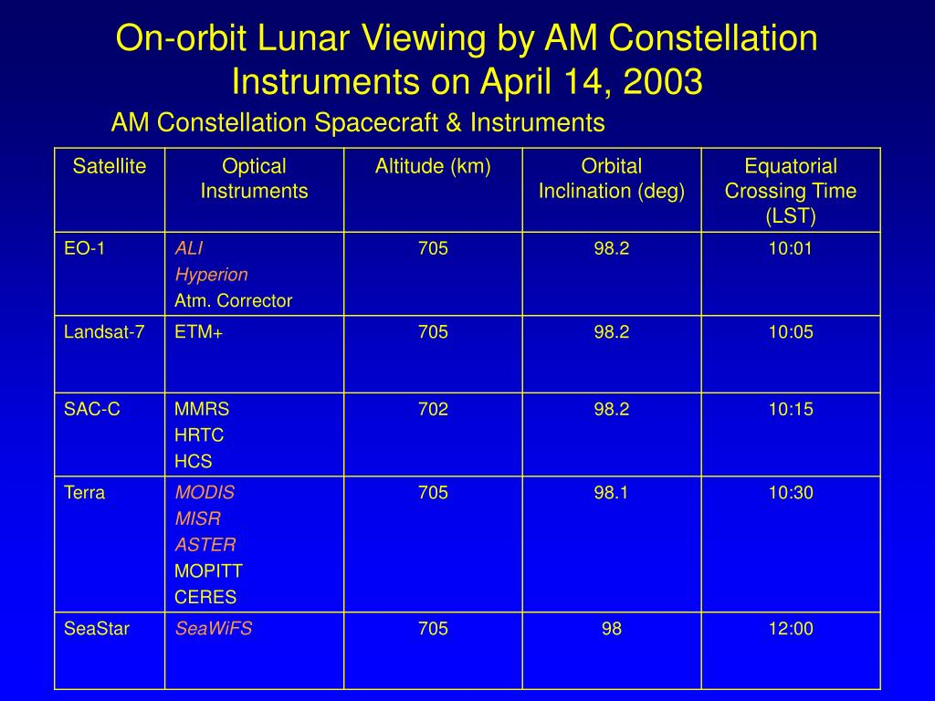 On-orbit Lunar Viewing by AM Constellation Instruments on April 14, 2003