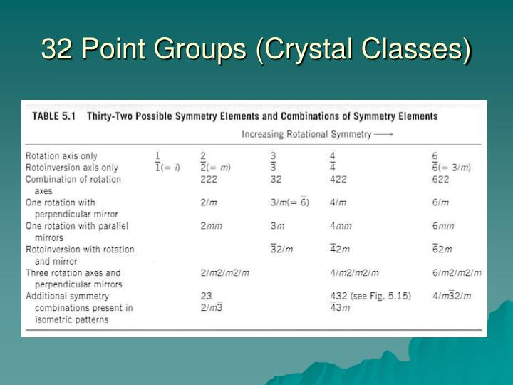32 Point Groups (Crystal Classes)