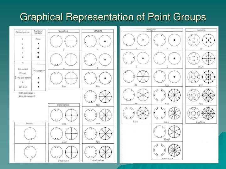 Graphical Representation of Point Groups