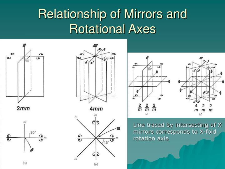 Relationship of Mirrors and Rotational Axes