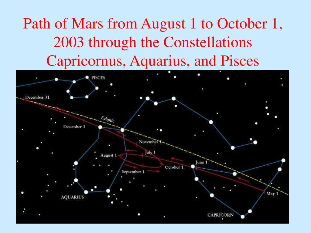 Path of Mars from August 1 to October 1, 2003 through the Constellations Capricornus, Aquarius, and Pisces