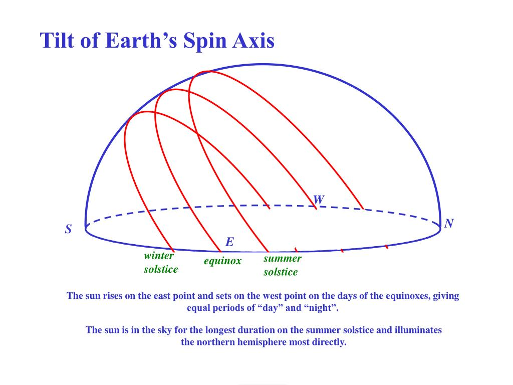 Tilt of Earth's Spin Axis