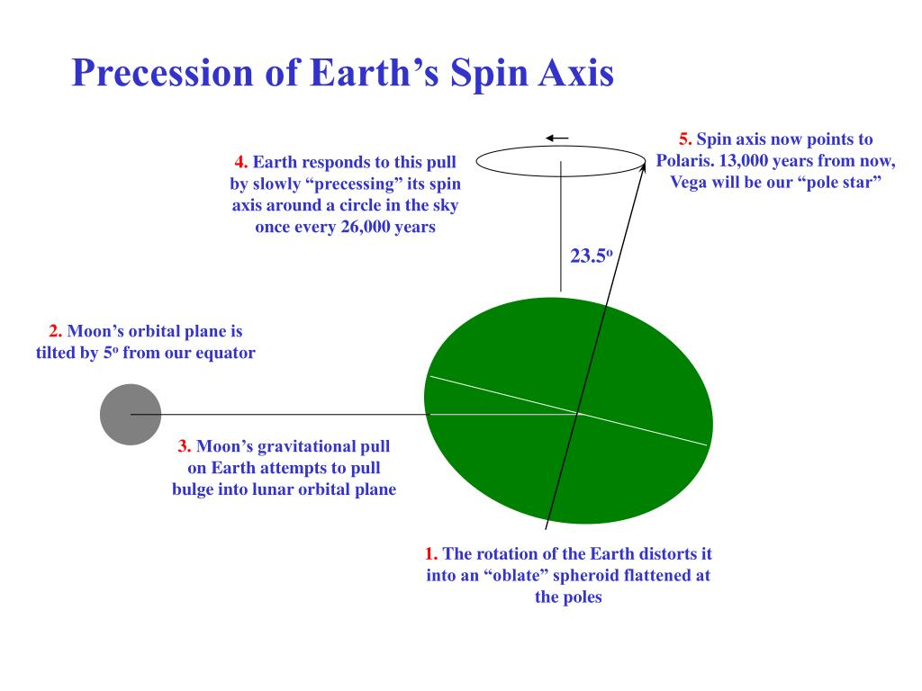 Precession of Earth's Spin Axis