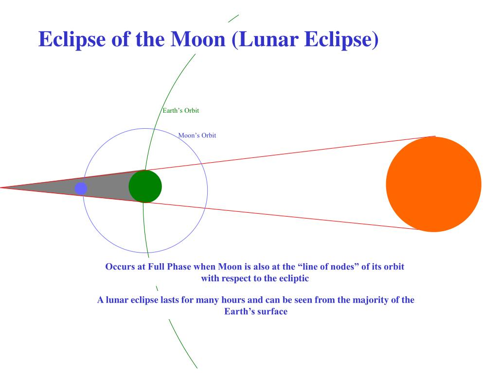 Eclipse of the Moon (Lunar Eclipse)