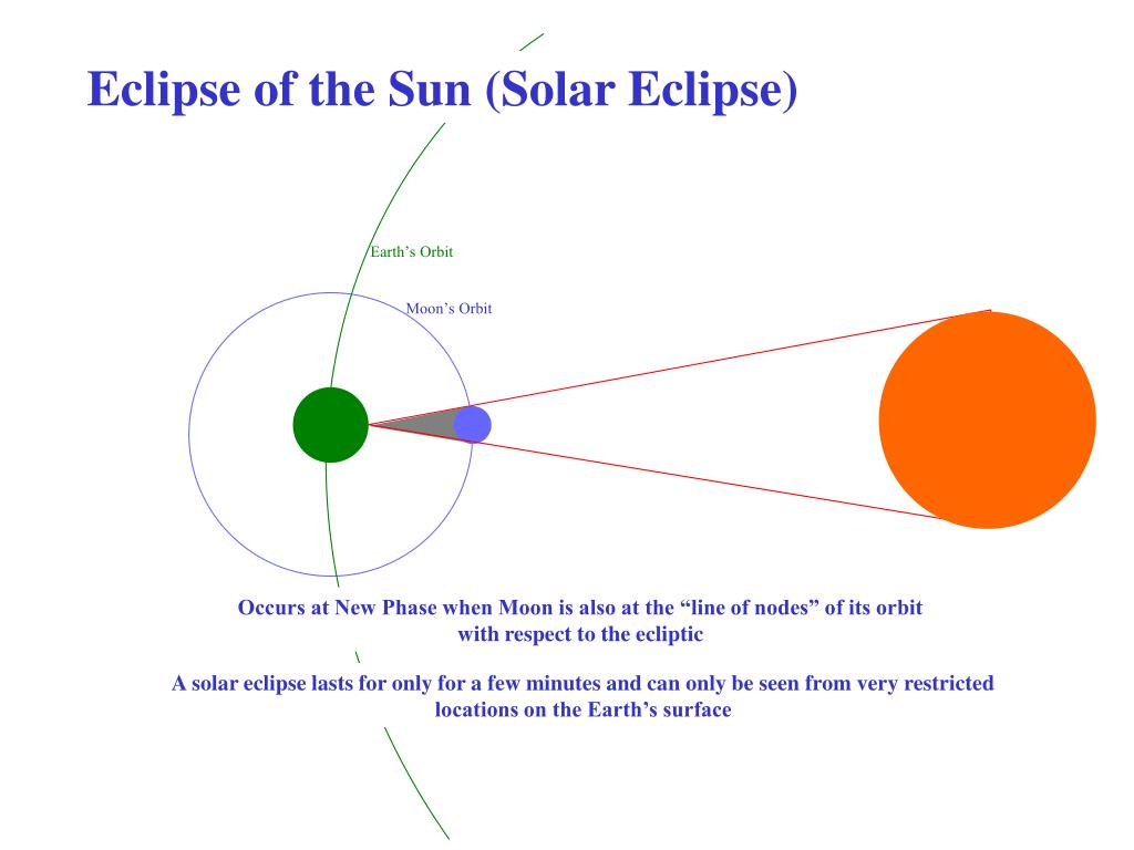 Eclipse of the Sun (Solar Eclipse)