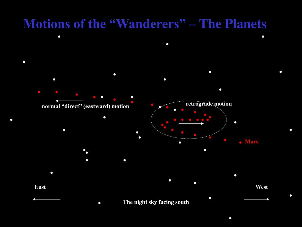 "Motions of the ""Wanderers"" – The Planets"