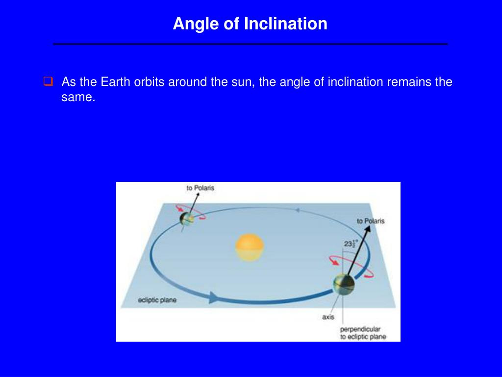 Angle of Inclination