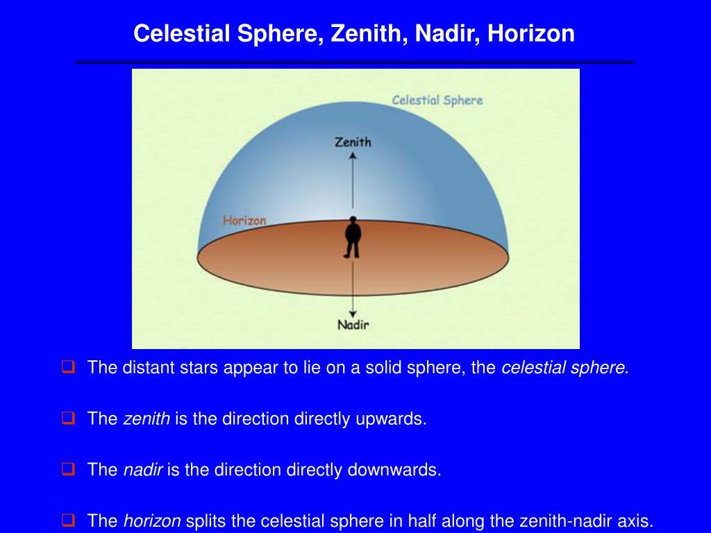 Celestial Sphere, Zenith, Nadir, Horizon
