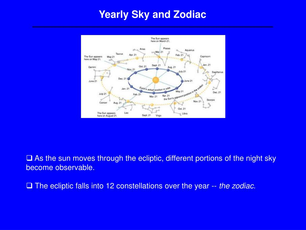 Yearly Sky and Zodiac