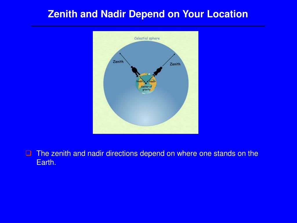Zenith and Nadir Depend on Your Location