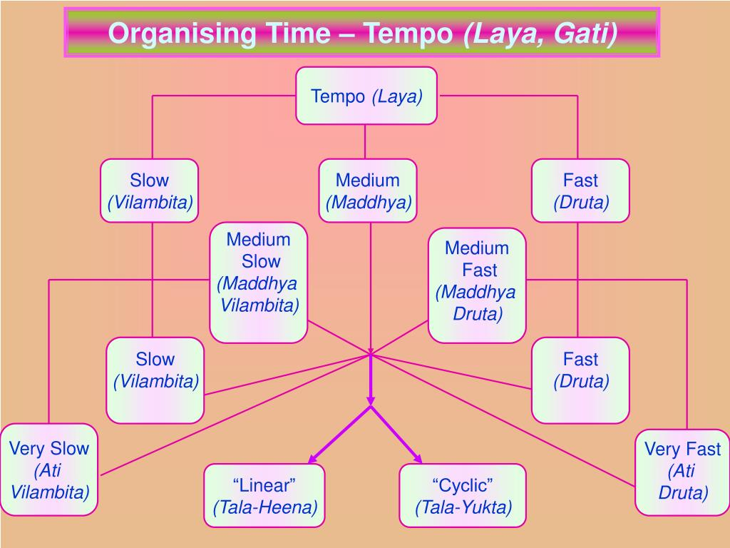 Organising Time – Tempo