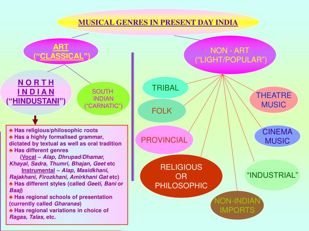 MUSICAL GENRES IN PRESENT DAY INDIA