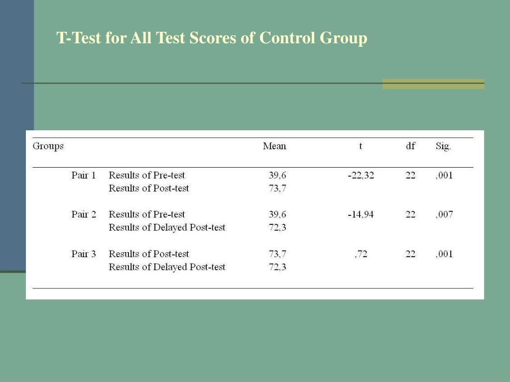 T-Test for All Test Scores of Control Group