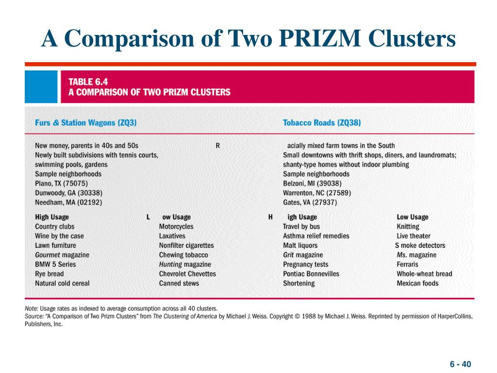 A Comparison of Two PRIZM Clusters