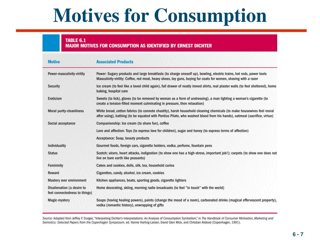Motives for Consumption